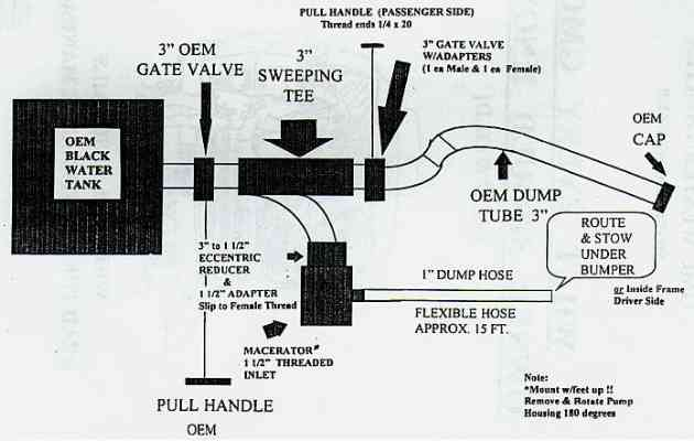 macerator_pic what every gmc owner should know gmc motorhome wiring diagram at n-0.co