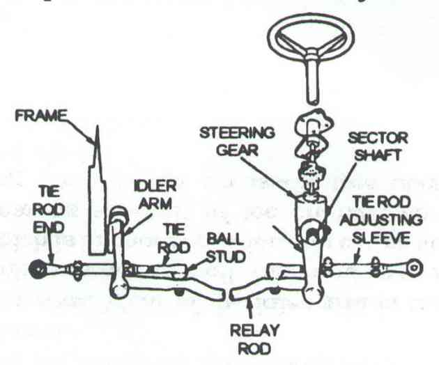 Parallelogram Steering Linkage Diagram Or on mustang idler arm